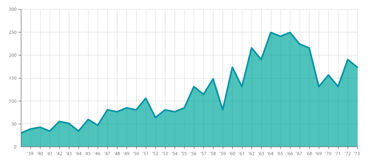 Area Graph in Data Visualization,area graph examples,line graph,line chart,bar chart data visualization,types of data visualization,line graph data,data visualization guidelines,data visualization for time