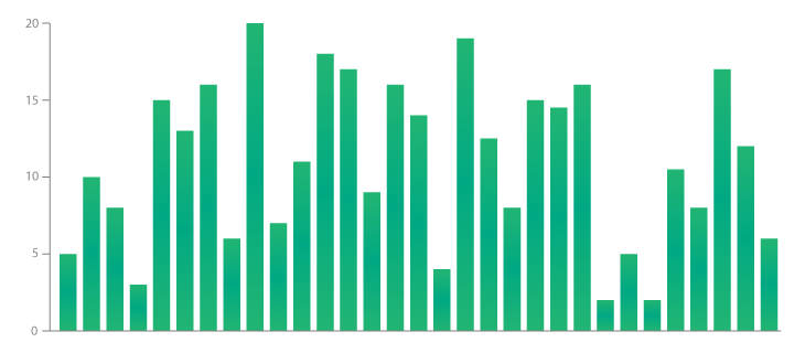 stacked bar chart,histogram,Visualize Data with a Bar Chart,vertical bar chart,grouped bar chart,horizontal bar chart,types of bar chart,types of data visualization,line graph